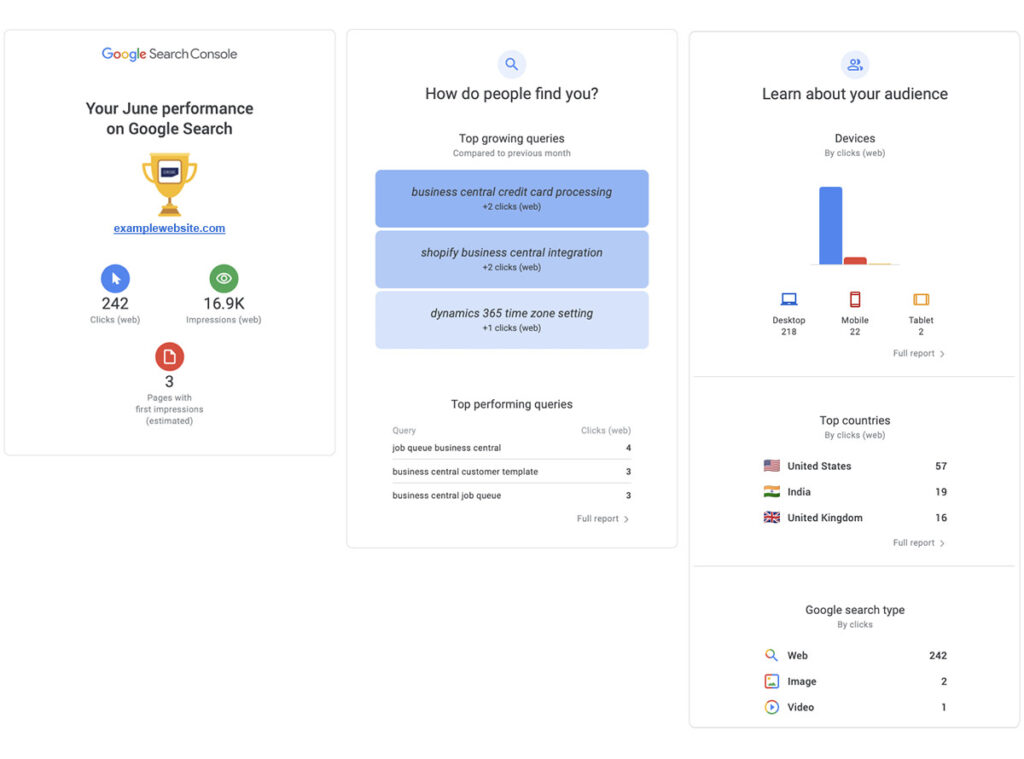screenshots of analytics from Google My Business overview email